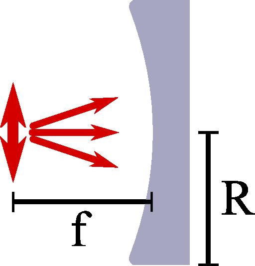 Directivity: Parabolic Reflector