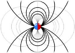 The field of a mathematical dipole.