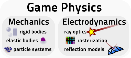 mechanic and electrodynamic parts in game physics info graphic