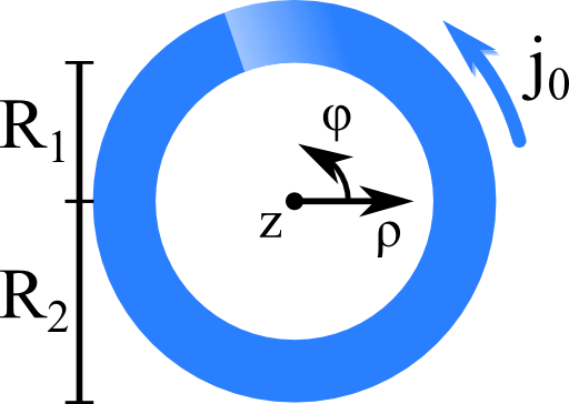 Schematic of a rotating current distribution infinitely extended in z direction with coordinate system.